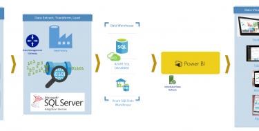 Hybrid, End-to-End; Power BI, Azure SQL Database, Data Factory