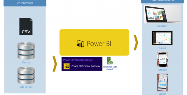 Definitive Guide to Power BI Personal Gateway
